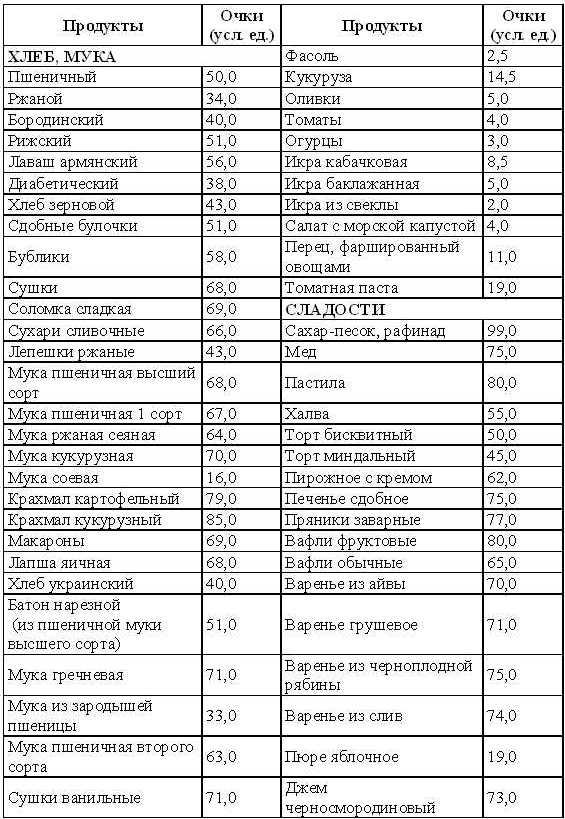 Кремлевская диета рецепты завтрак 10