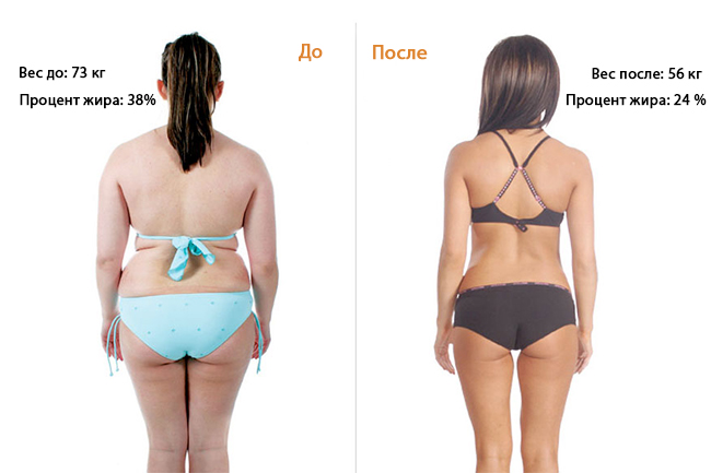 режим питания для похудения для женщин меню