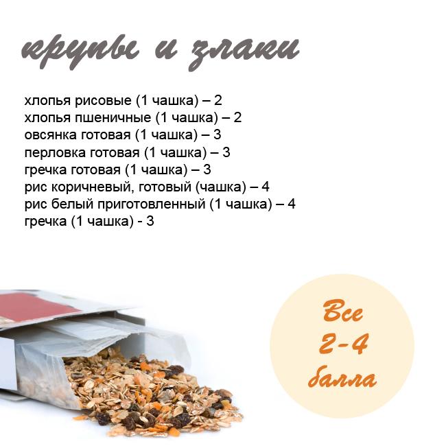 Таблица к кремлёвской диеты