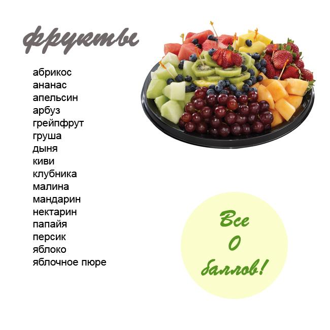 Таблица фруктов 0 баллов